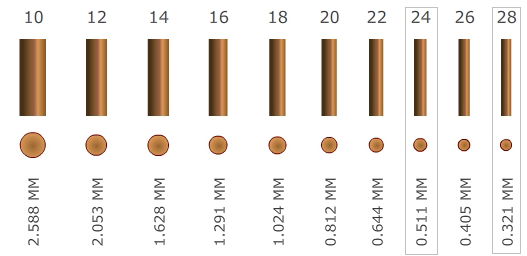 phone gauges